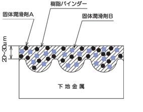 機能性コーティング被膜形成イメージ図